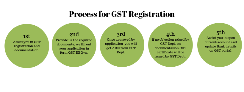 online gst registration